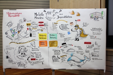 Bildliche Ergebnissicherung - Graphic Recording des Nachmittagsblock      (Illustration: Isabelle Dinter)